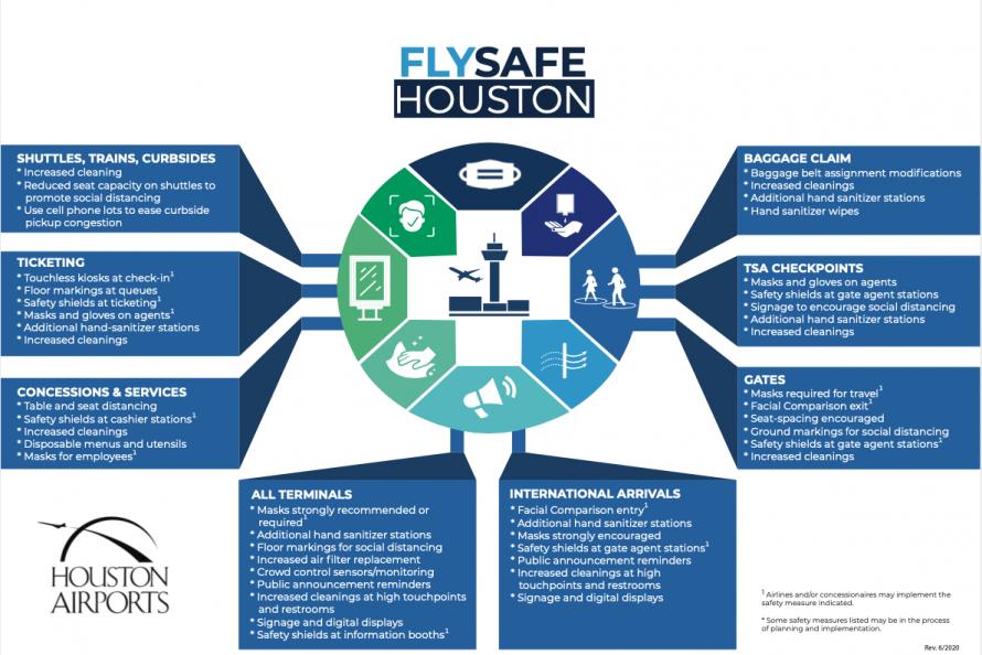 Houston Airports Activates Enhanced Safety Measures Ahead of Travel Rebound